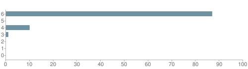 Chart?cht=bhs&chs=500x140&chbh=10&chco=6f92a3&chxt=x,y&chd=t:87,0,10,1,0,0,0&chm=t+87%,333333,0,0,10|t+0%,333333,0,1,10|t+10%,333333,0,2,10|t+1%,333333,0,3,10|t+0%,333333,0,4,10|t+0%,333333,0,5,10|t+0%,333333,0,6,10&chxl=1:|other|indian|hawaiian|asian|hispanic|black|white